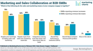 How B2B Tech Marketing Is Changing, The Rising Influence of Online Communities, B2B Sales & Marketing Sharing Study, & Brand vs Direct Response Campaign Report –