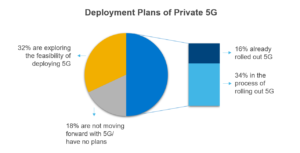 Taking the Pulse: Private 5G
