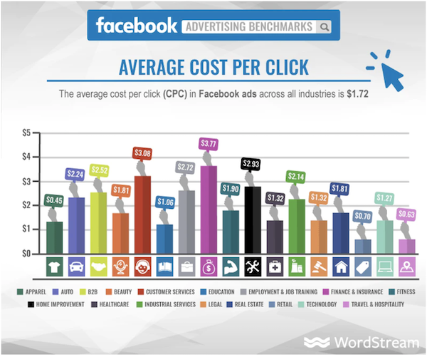 5 Ways to Get More Visitors at Lower Costs –