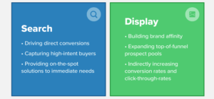 4 Ways to Identify How Your Display Ads Impact Search Ad Performance –
