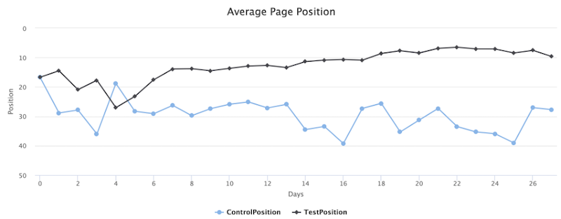 5 Key Best Practices for SEO Testing (+9 Ideas to Try Now) –