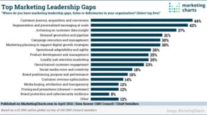 B2B Email Study, Marketing Leadership Gaps, Digital Ad Spend Surges, & High-Quality Creative Drives Brand Trust –