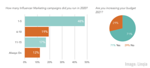 CMO Priorities Study, Global State of Media Report, Google Updates Ad Insights, & U.S. Ad Spending Surges –