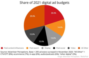 Influencer Ad Budgets Rise, B2B Buyer Report, Stellar US Ad Market Spending Increase, Zoom's Immersive View, & LinkedIn's LXP –