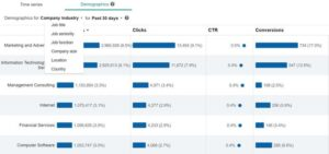How to Supercharge Your PPC Performance Using LinkedIn Audiences –