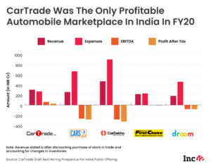 How CarTrade Became India's Only Profitable Automobile Marketplace