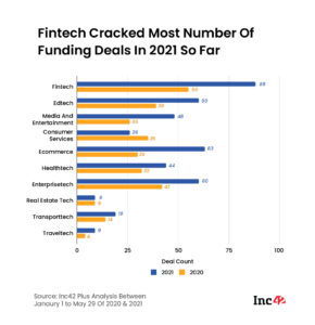 Indian Startups Raise $9 Bn In 2021 So Far; Fintech Continues To Be Top Funded Sector