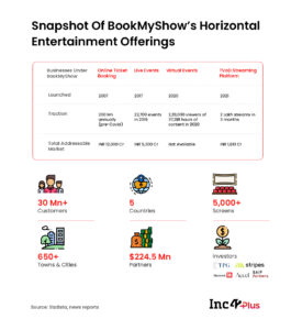 Can BookMyShow Rise From The Ashes?