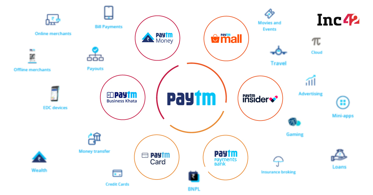 Paytm Broadens Focus Beyond Payments To Fintech Ahead Of Mega IPO