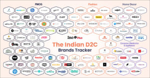 100+ D2C Brands Database At One Place