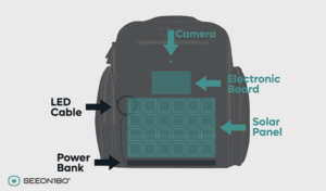 Meet SEEON 180°: A Backpack With High-Tech Capabilities