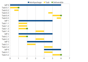 How to Use a Marketing Gantt Chart (with Free Template Download)