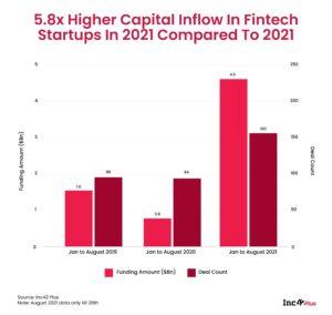 Fintech Startup Ecosystem Raised $4.6 Bn Funding Across 160 Deals In 2021